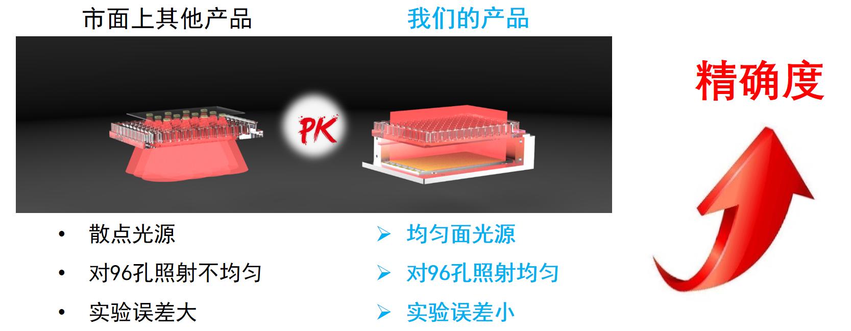 LED对比图