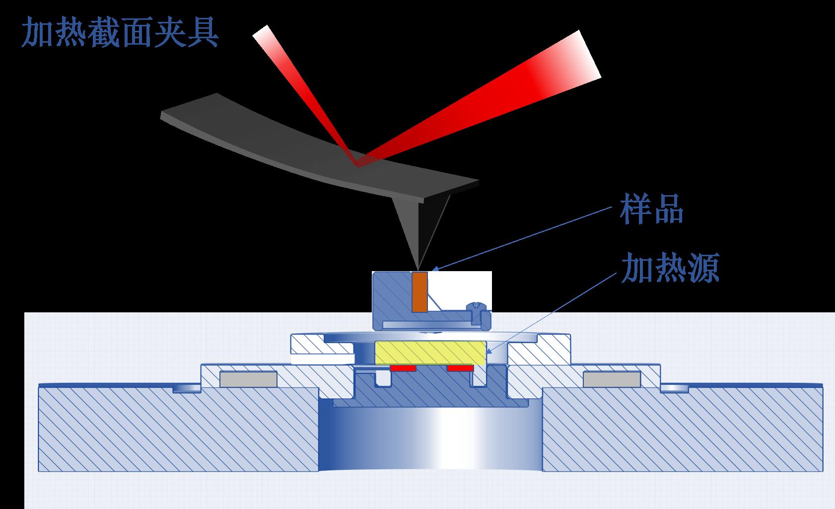 AFM加热截面夹具示意图