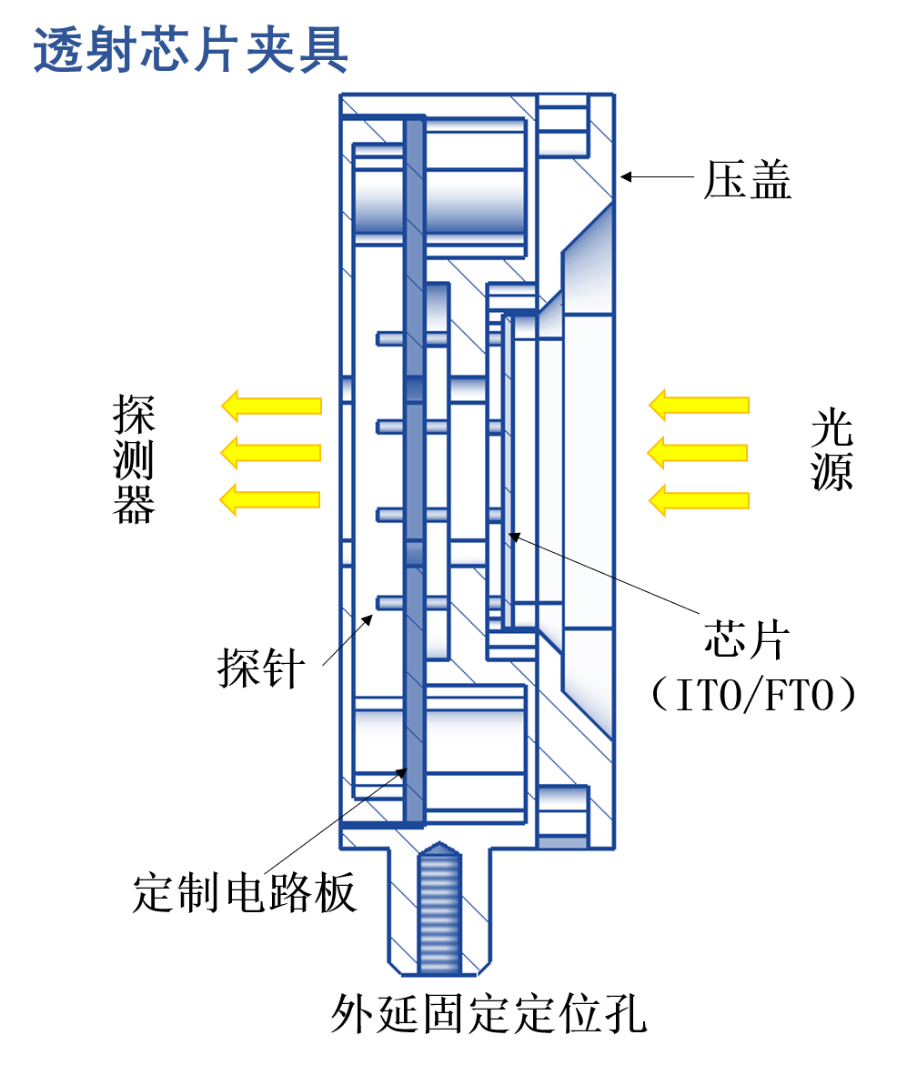 透射芯片夹具 概念图